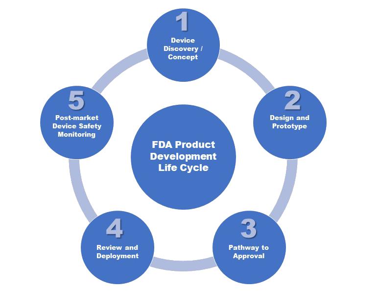 cinq étapes du développement d'un dispositif médical