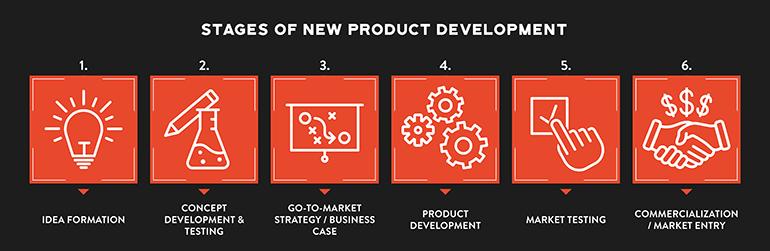 étapes de développement du produit