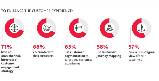 améliorer l'expérience client.png