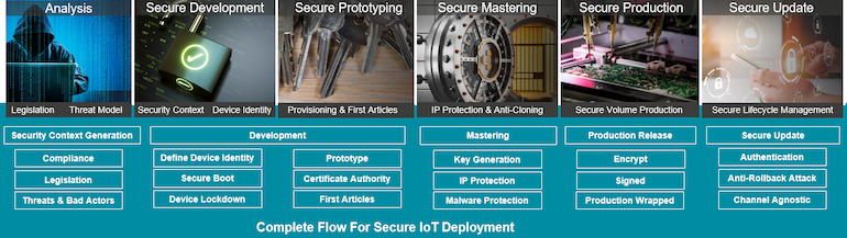 Complete_flow_for_secure_IoT_deployment - pour Design News (Hayden Povey, IAR).png
