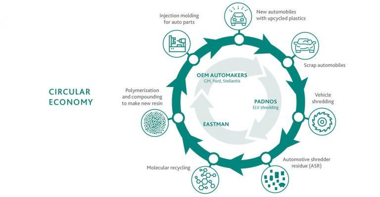 Eastman prête son expertise en recyclage de produits chimiques à un projet de recyclage automobile