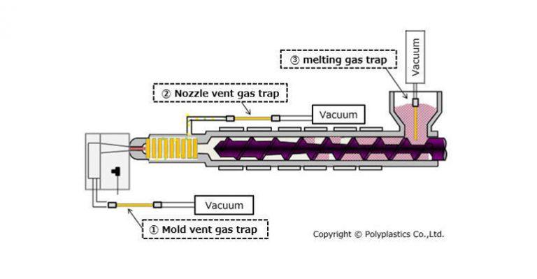 Une nouvelle méthode de test identifie la formation de gaz pendant le moulage par injection