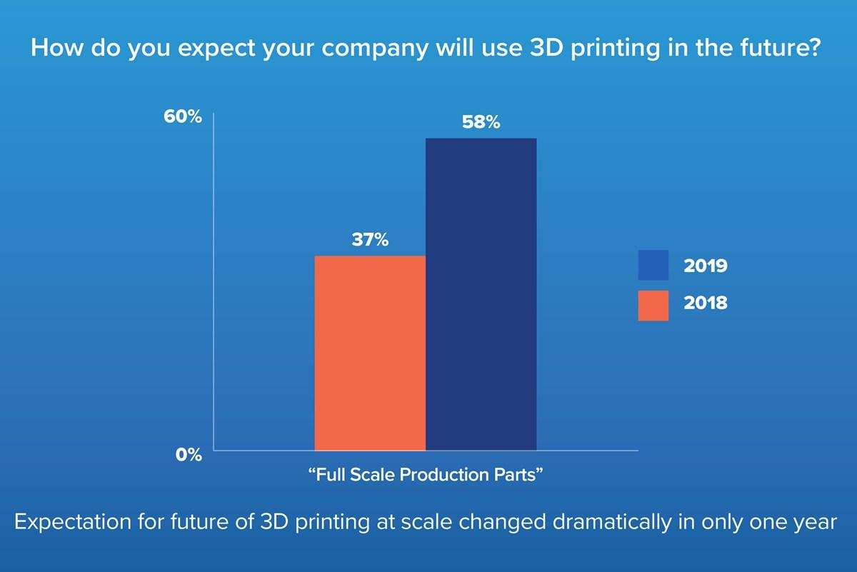 Attendez-vous à ce que l'entreprise utilise l'impression 3D.jpg