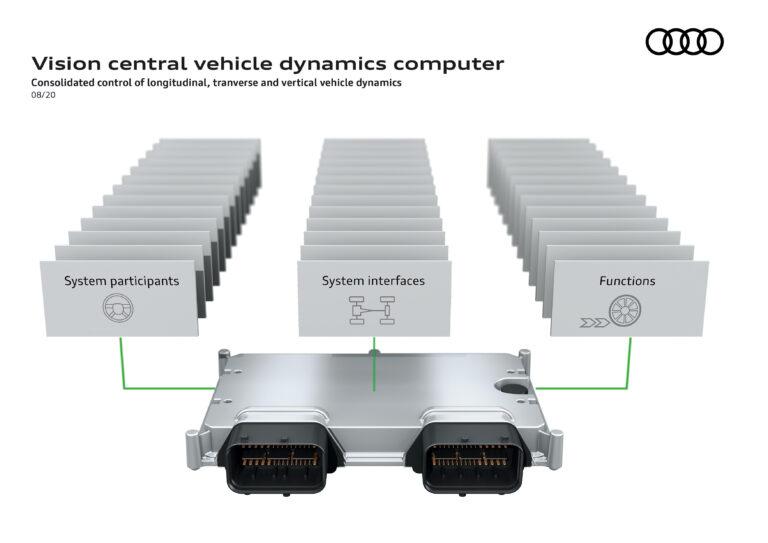 La plate-forme de châssis électronique Audi intègre les commandes du véhicule dans un seul système
